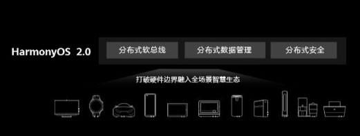 HarmonyOS 2.0手机开发者Beta版本下载