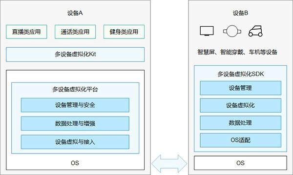华为鸿蒙系统电脑版